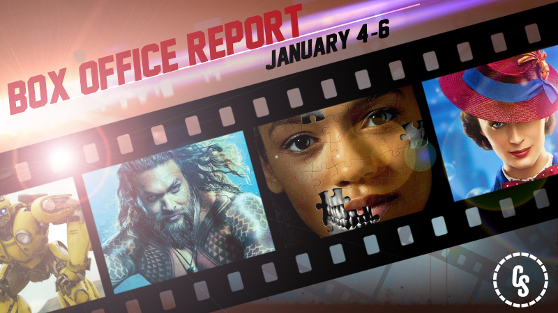 Aquaman again makes waves to stay atop North American box office